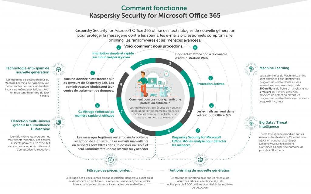 sécurité informatique Microsoft-Office-365