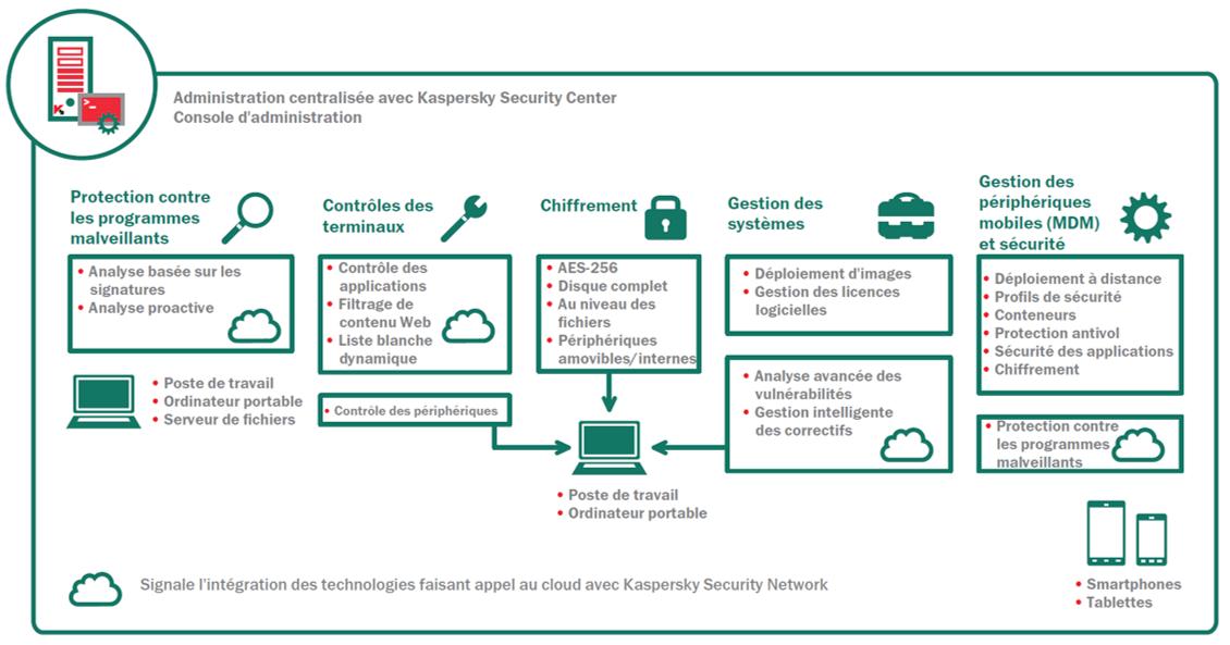 sécurité informatique kaspersky